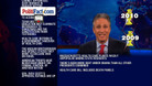 Fox News\' False Statements - 06/21/2011 - Video Clip | The Daily Show with Jon Stewart